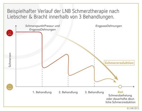 LNB Schmerztherapie 2